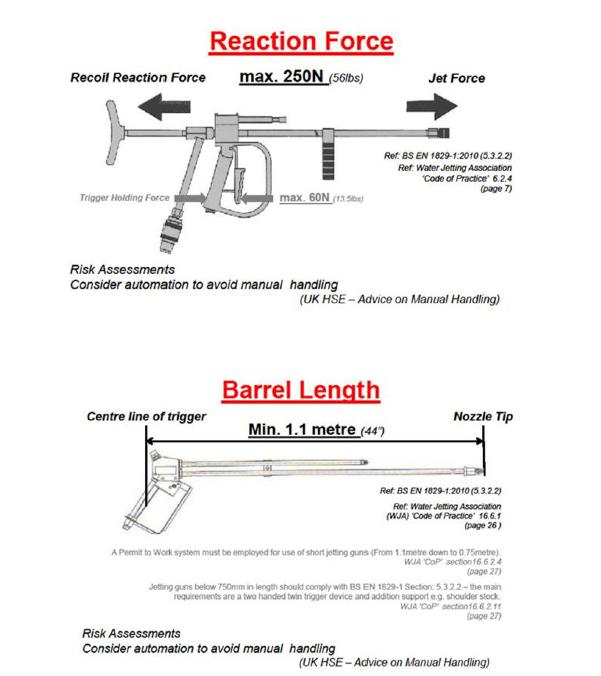 reaction-force-barrel-length